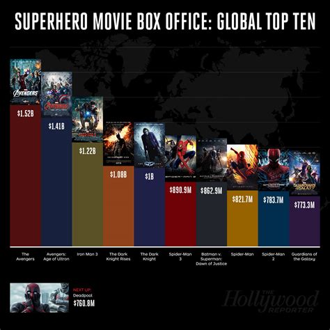 film box office tentang narkoba mondo a fumetti box office i verdetti per batman vs superman