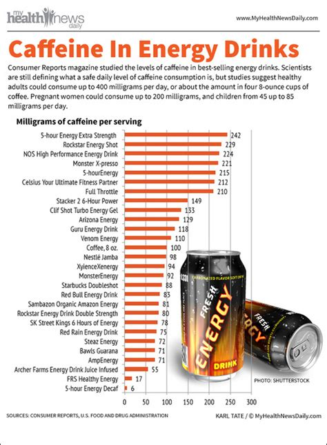 energy drink 500 mg caffeine caffeine levels in energy drinks may be higher than advertised