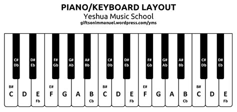 keyboard layout with notes yeshua music school blogs immagini e altro in wordpress