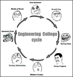 Funny Engineering Memes - funny civil engineering quotes quotesgram