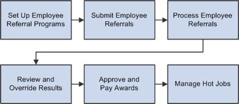 Set Herm Flow peoplesoft enterprise talent acquisition manager 9 1