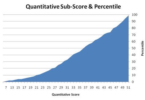 gmat quant section gmat score breakdown
