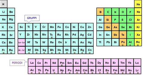 spiegazione della tavola periodica perch 232 si chiama tavola periodica lettera43 it