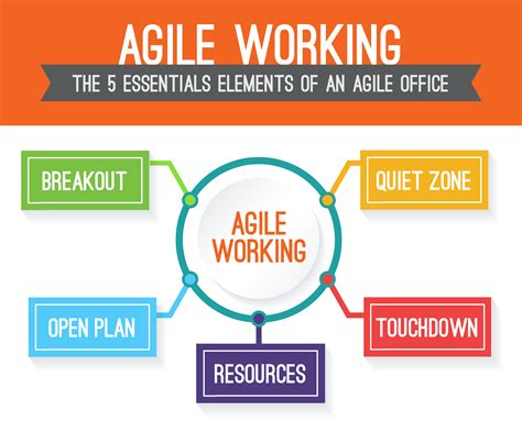 the age of agile how smart companies are transforming the way work gets done books agile working the 5 essential elements infographic