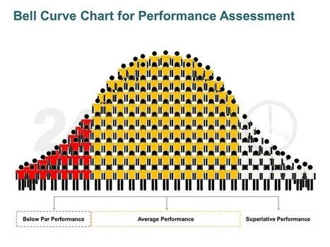 De La Salle Mba Requirements by An Article Critique On The Myth Of The Bell Curve