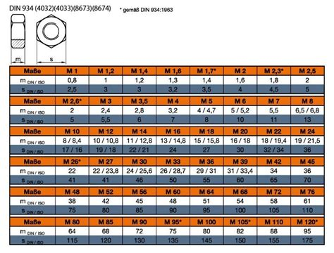 din tabelle din 934 6kt muttern stahl 8 gelb verzinkt
