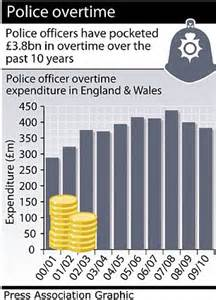 How Many Hours Do Officers Work by Gravy Ends As Thousands To Lose 163 5k Priority