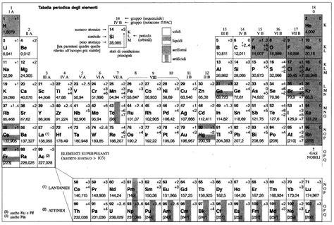 tavola periodica hd accadde oggi nel 1869 nasce la tavola periodica degli