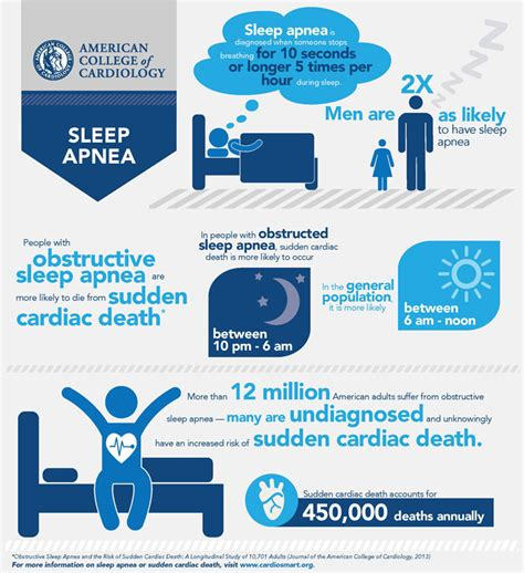Sleep Apnea by Snoring Sleep Apnea The Strembiski Dental
