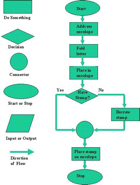 shapes in flowchart flowchart symbols and their meanings figure 1 flow chart