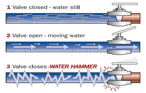 Water Hammer In Pipe Line Systems water hammer effect in pipes acpfoto