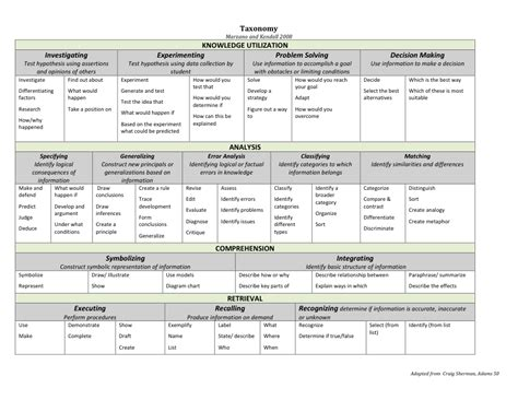 robert marzano lesson plan template marzano s levels of understanding marzano s new taxonomy