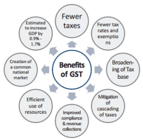 benefits of the gst act for taxpayers business btao