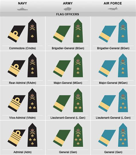 Officer Ranks Army by Army Officer Insignia Www Imgkid The Image Kid Has It