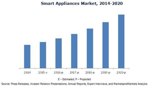 Small Home Appliances Market In India Smart Appliances Market By Smart Home Appliances 2020