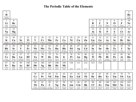 printable periodic table rounded atomic mass new periodic table atomic mass rounded off periodic