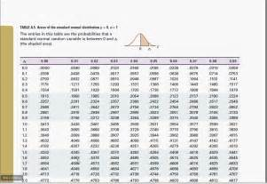 Statistics Z Table by Econ1310 Lecture 5 Using The Z Table To Find