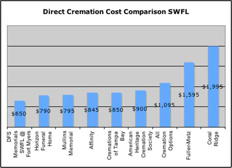 price of cremation what is the best price for a cremation or funeral in southwest florida