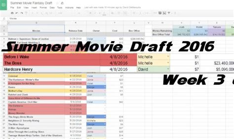 box office 2016 this week mbc2 weekly fantasy movie draft week 3 update gbreviews