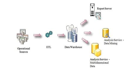 data integration cycle management with ssis a introduction by exle books ssis overview part i codeproject