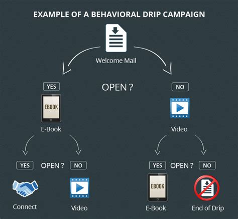 drip marketing caign template free 9k emails 11 best drip email marketing softwares