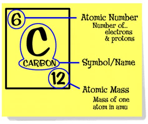 Periodic Table Element by Periodic Table Investigation Process
