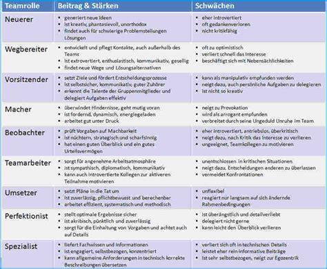 Motivationsschreiben Bewerbungsschreiben Unterschied 9 St 228 Rken Und Schw 228 Chen Liste Rechnungsvorlage
