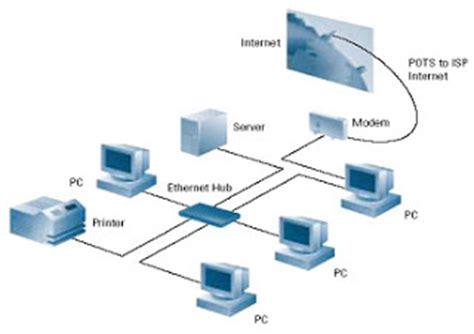 cara membuat jaringan berbasis lan ciputra ruslan pengertian jaringan lan dan cara membuat