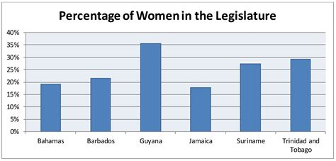 ratio of men to women in the united states the gender divide in the caribbean mind the gap