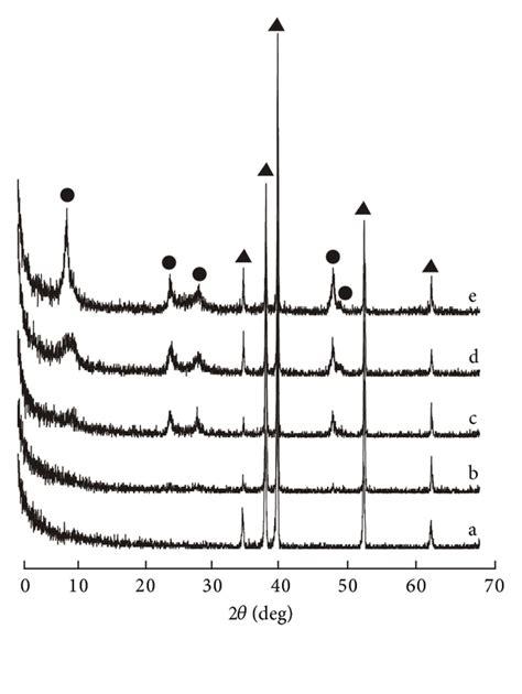 xrd pattern of sodium titanate antibacterial properties of titanate nanofiber thin films