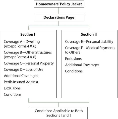section 2 homeowners policy packaging coverage homeowners policy forms and the