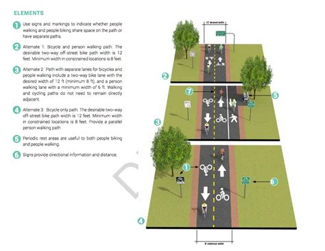 design guidelines bike path a dangerous activity offcite blog