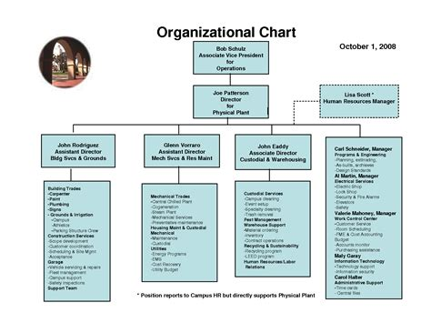 28 business organizational chart template exles