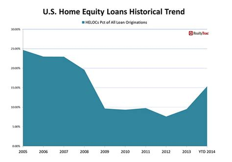 homeowners for helocs balances jump 25 marketwatch