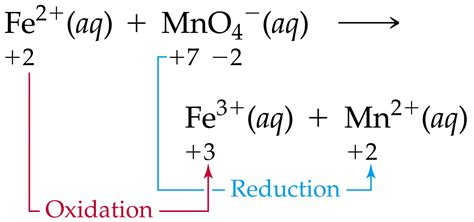 exle of oxidation media portfolio