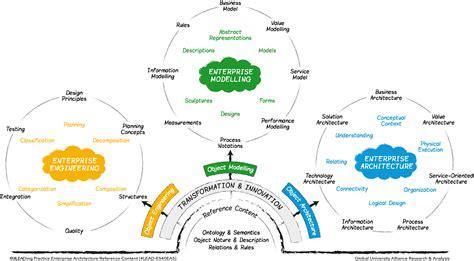 Enterprise Architecture Leading Practice Enterprise Architecture Standards Template