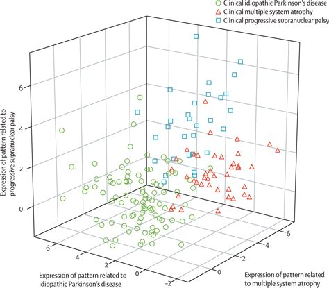 pattern analysis uses differential diagnosis of parkinsonism a metabolic