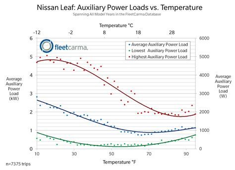 how do heat powered fans work do electric cars work in cold weather get the facts