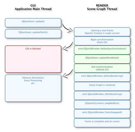qt programming opengl integrating opengl with qt quick 2 applications part 2