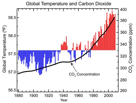 global warming responsible for more weather yet another research concludes