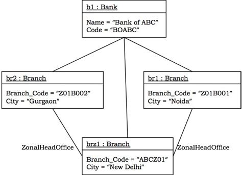 state diagram for banking system ooad uml structured diagrams