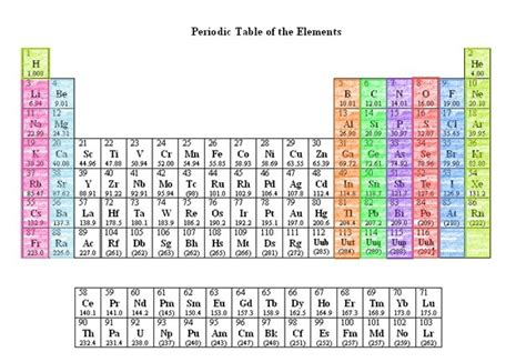 Periodic Table Families by Image Gallery Metals Chalcogens