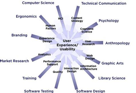 Interactive Designer Description by Ux Designer Description User Experience Designer Skills