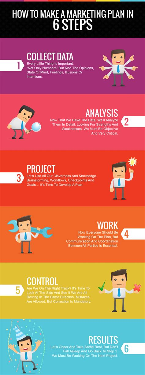 how to create a marketing plan 8 steps overview how to make a marketing plan in 6 steps visual ly