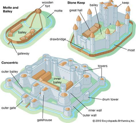Warwick Castle Floor Plan by Castle Architecture Britannica Com