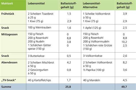 ballaststoffe tabelle ballaststoffe ballaststoffreiche lebensmittel top gesund