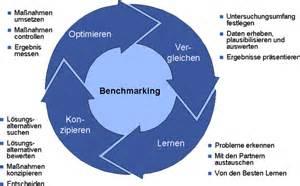 bench marketing definition supply chain management benchmarking definition