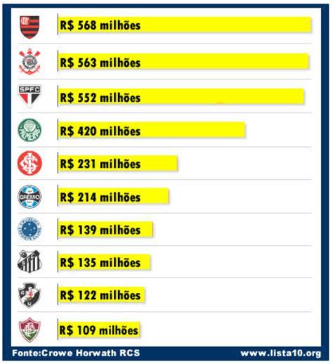 times brasileiros mais ricos 2016 os 10 clubes mais valiosos do brasil
