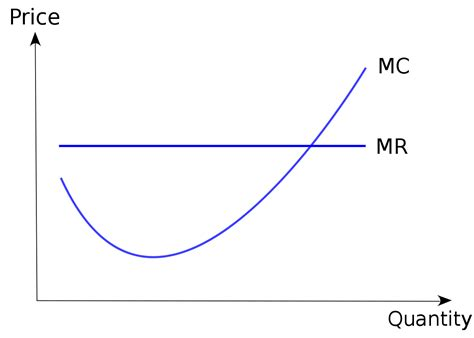 marginal costs marginal cost wikipedia