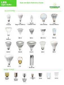 complete bulb reference guide by the lighting experts